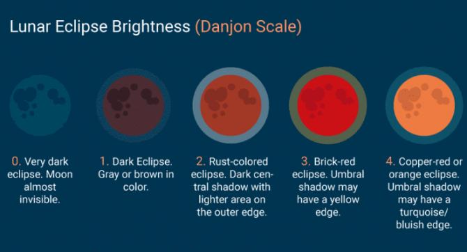 댄존 등급. 0단계이 가장 어두운 단계이다. - timeanddate.com 제공